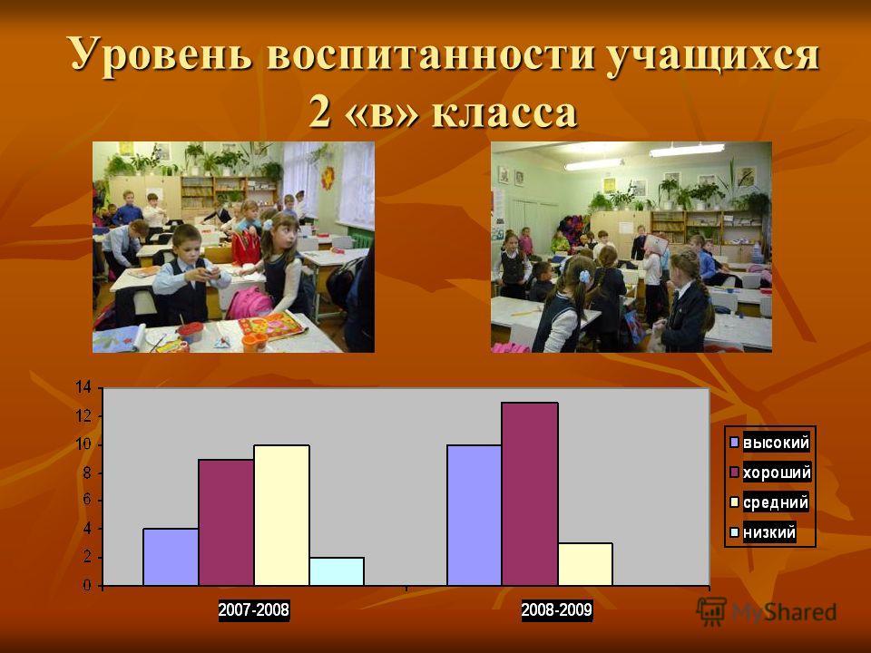 Уровень воспитанности учащихся 2 «в» класса