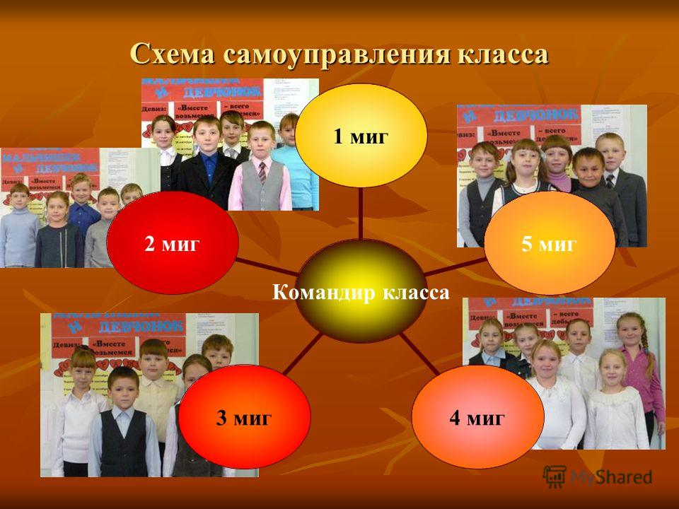 Схема самоуправления класса Командир класса 1 миг 5 миг 4 миг 3 миг 2 миг