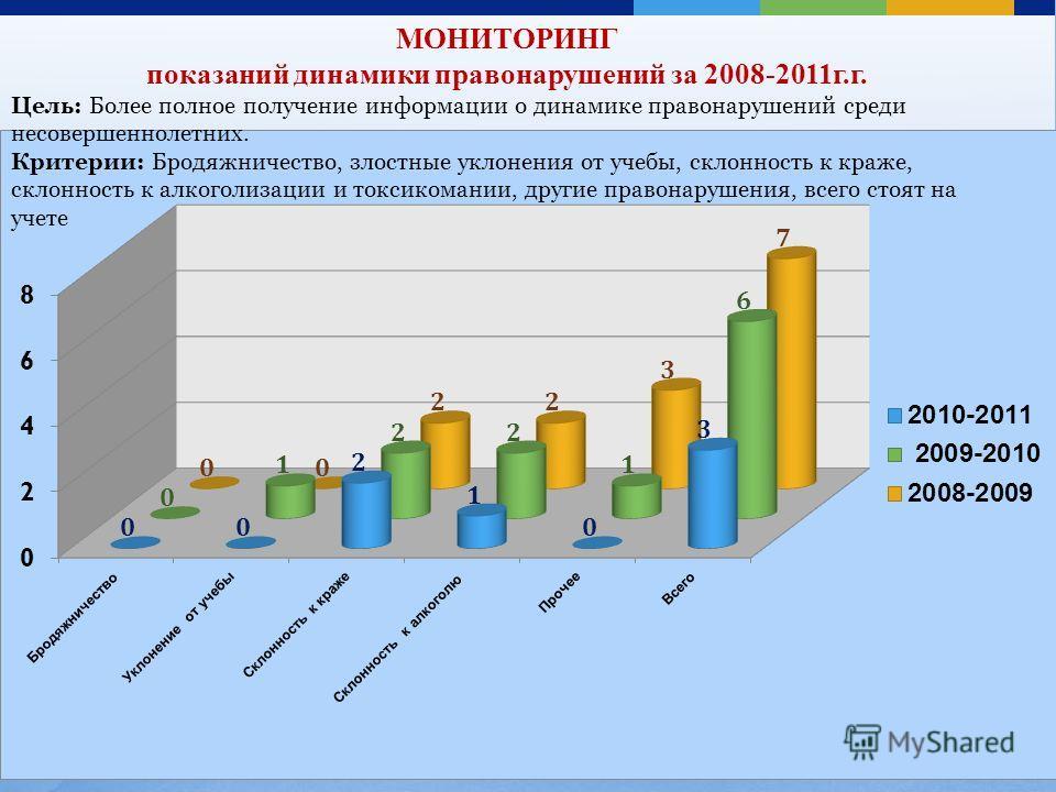 МОНИТОРИНГ показаний динамики правонарушений за 2008-2011г.г. Цель: Более полное получение информации о динамике правонарушений среди несовершеннолетних. Критерии: Бродяжничество, злостные уклонения от учебы, склонность к краже, склонность к алкоголи