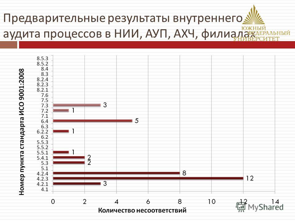 Предварительные результаты внутреннего аудита процессов в НИИ, АУП, АХЧ, филиалах