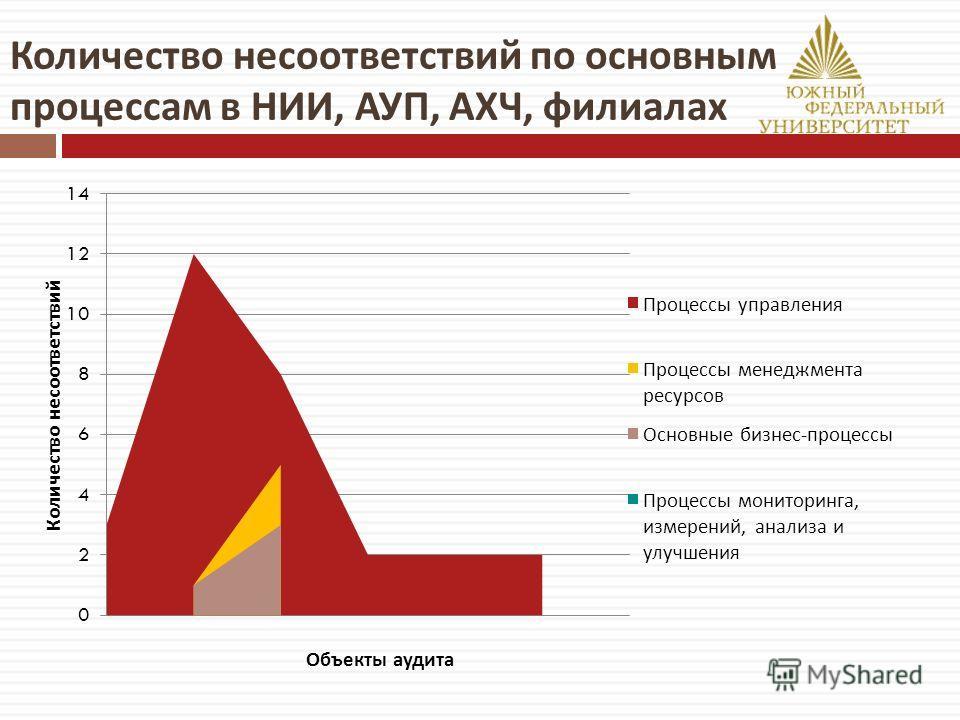 Количество несоответствий по основным процессам в НИИ, АУП, АХЧ, филиалах