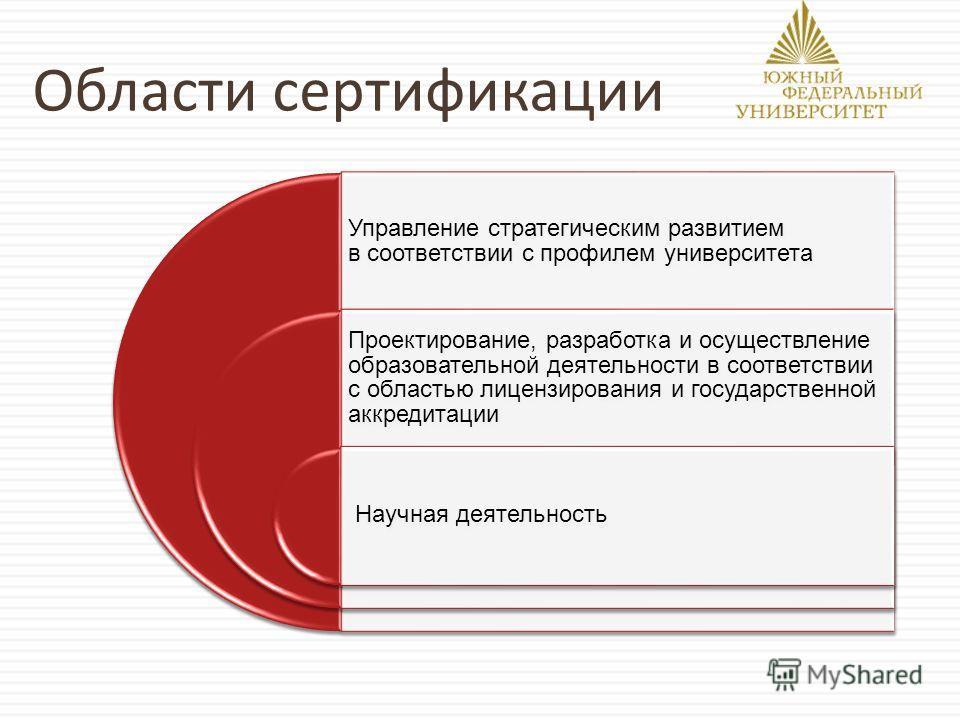Области сертификации Управление стратегическим развитием в соответствии с профилем университета Проектирование, разработка и осуществление образовательной деятельности в соответствии с областью лицензирования и государственной аккредитации Научная де