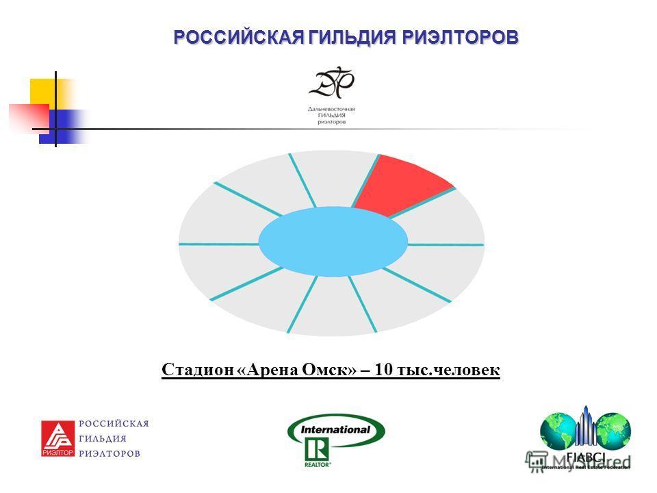 РОССИЙСКАЯ ГИЛЬДИЯ РИЭЛТОРОВ Стадион «Арена Омск» – 10 тыс.человек