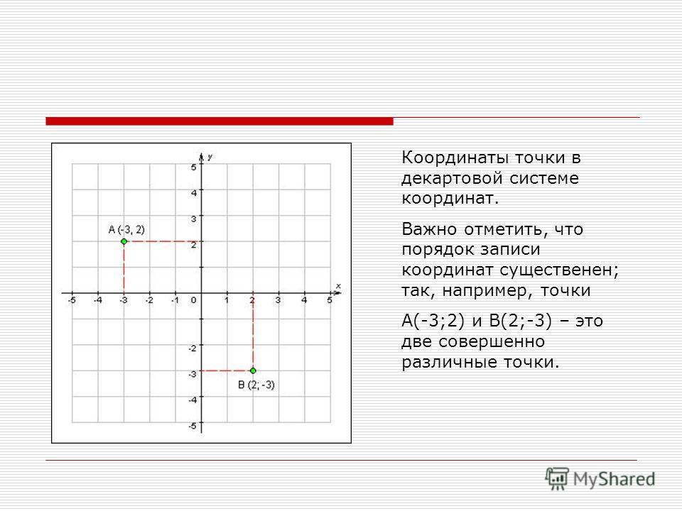 Координаты точки в декартовой системе координат. Важно отметить, что порядок записи координат существенен; так, например, точки А(-3;2) и В(2;-3) – это две совершенно различные точки.