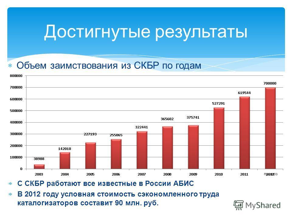 С СКБР работают все известные в России АБИС В 2012 году условная стоимость сэкономленного труда каталогизаторов составит 90 млн. руб. Достигнутые результаты Объем заимствования из СКБР по годам прогноз