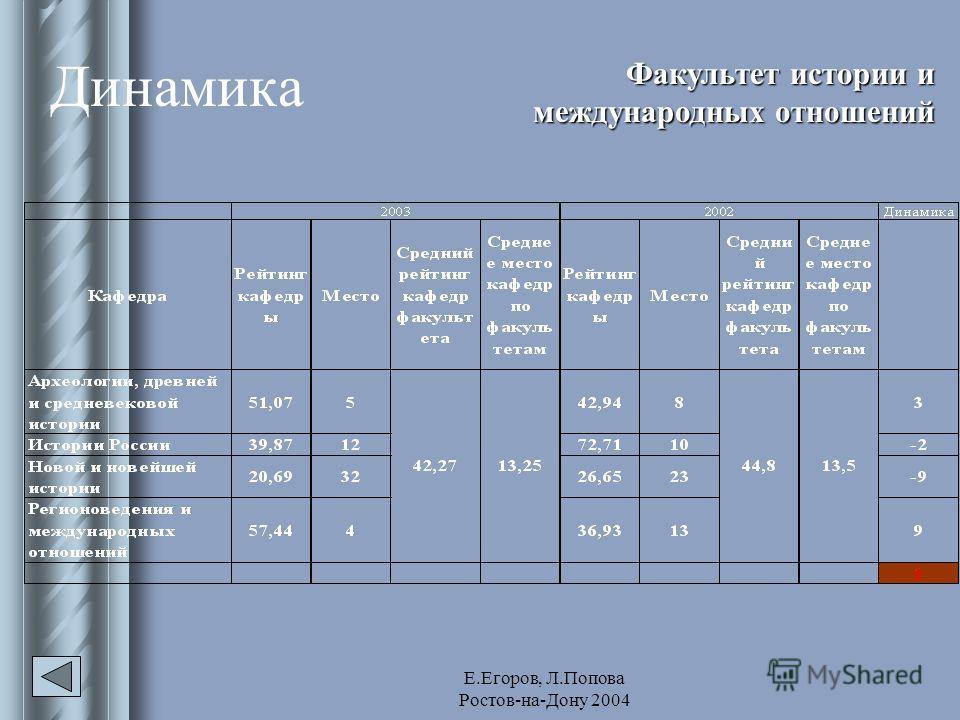Е.Егоров, Л.Попова Ростов-на-Дону 2004 Динамика Факультет истории и международных отношений