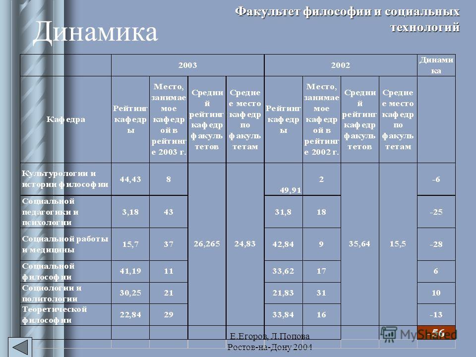 Е.Егоров, Л.Попова Ростов-на-Дону 2004 Динамика Факультет философии и социальных технологий