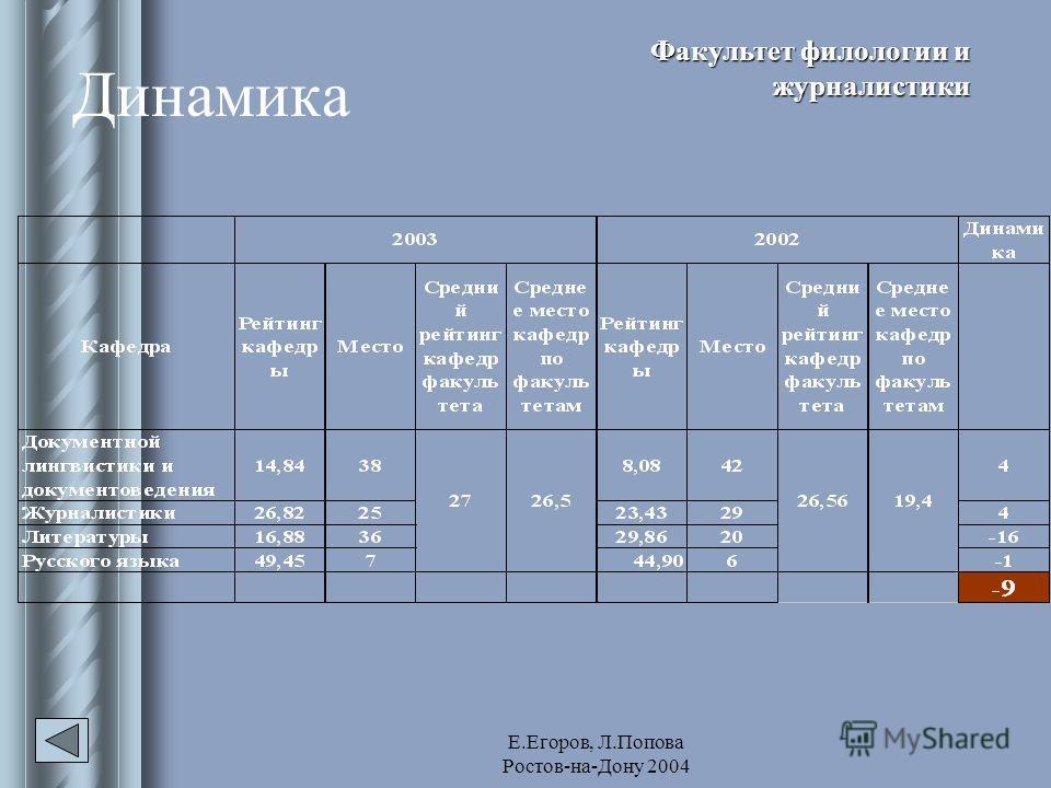 Е.Егоров, Л.Попова Ростов-на-Дону 2004 Динамика Факультет филологии и журналистики
