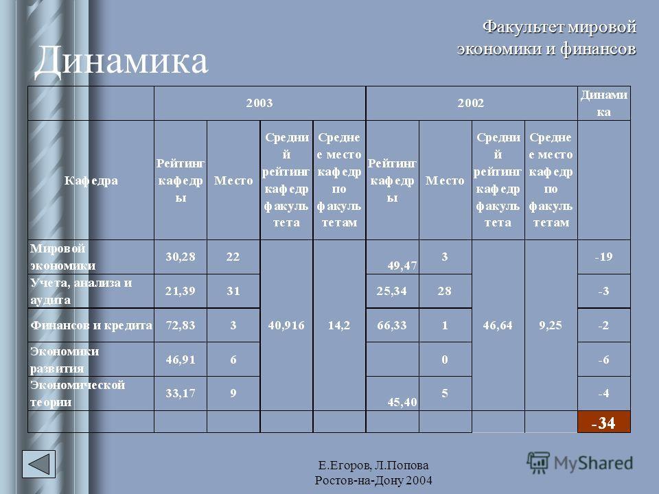 Е.Егоров, Л.Попова Ростов-на-Дону 2004 Динамика Факультет мировой экономики и финансов