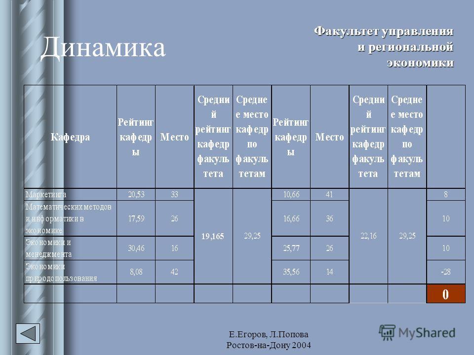 Е.Егоров, Л.Попова Ростов-на-Дону 2004 Динамика Факультет управления и региональной экономики