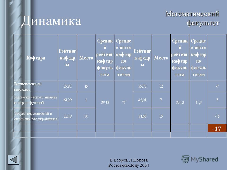 Е.Егоров, Л.Попова Ростов-на-Дону 2004 Динамика Математический факультет