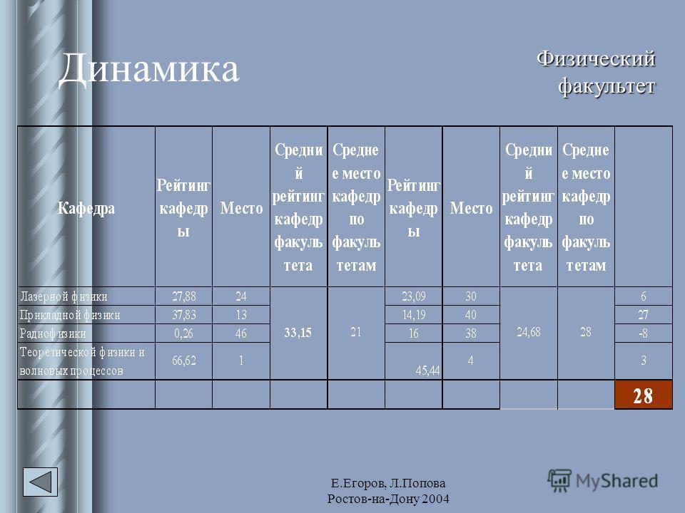 Е.Егоров, Л.Попова Ростов-на-Дону 2004 Динамика Физический факультет