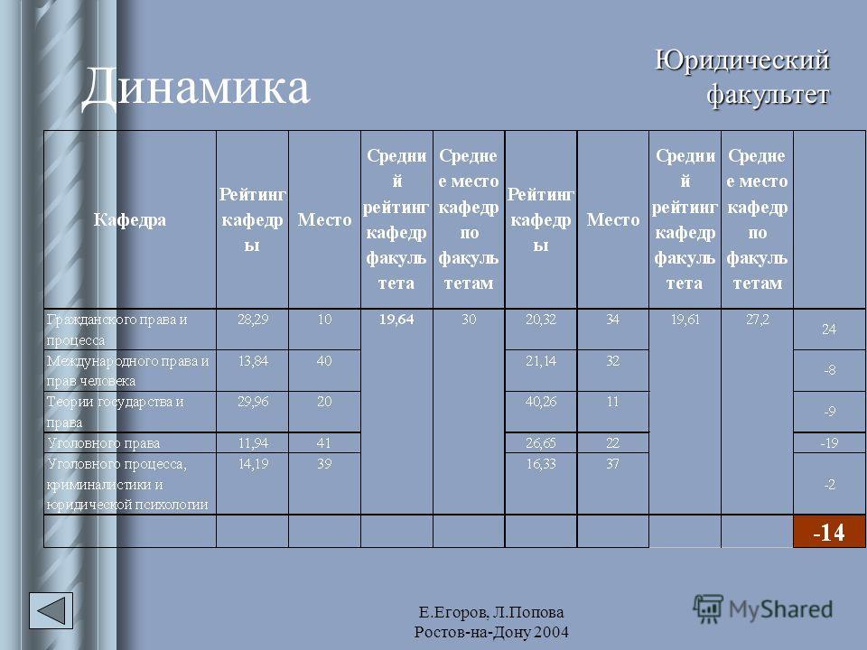 Е.Егоров, Л.Попова Ростов-на-Дону 2004 Динамика Юридический факультет
