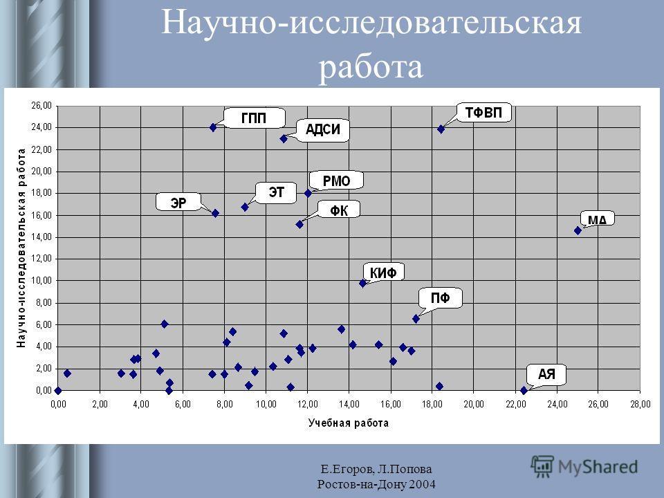 Е.Егоров, Л.Попова Ростов-на-Дону 2004 Научно-исследовательская работа
