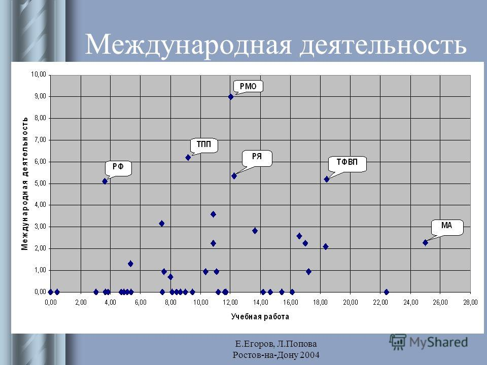 Е.Егоров, Л.Попова Ростов-на-Дону 2004 Международная деятельность