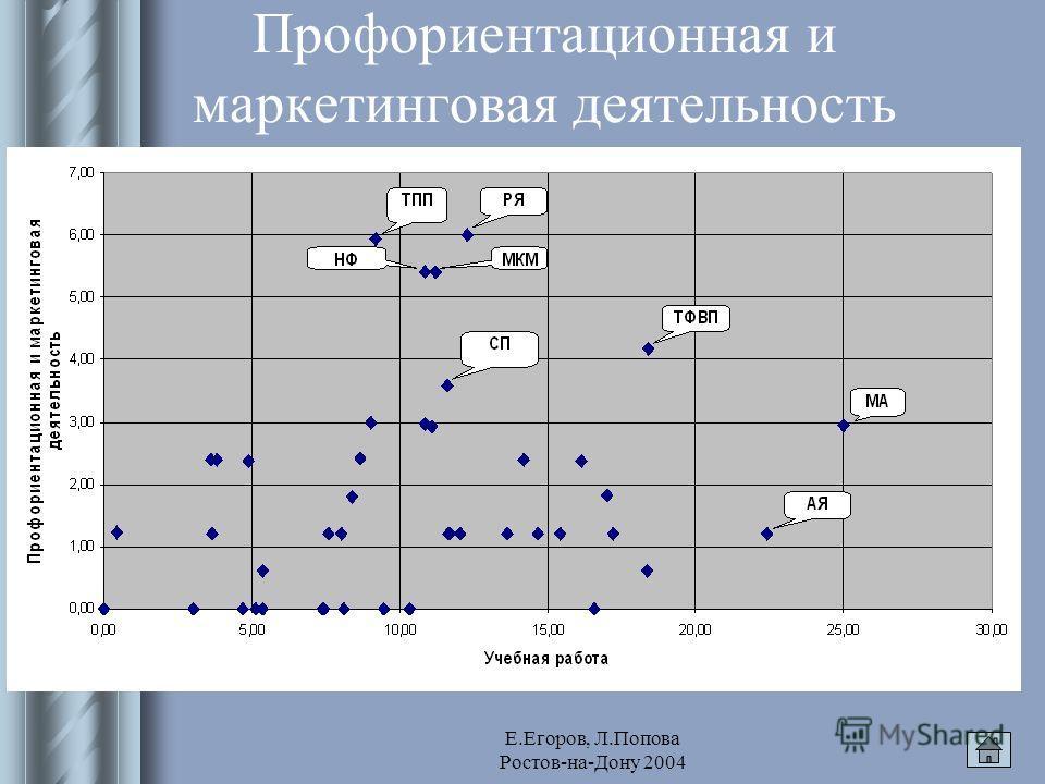 Е.Егоров, Л.Попова Ростов-на-Дону 2004 Профориентационная и маркетинговая деятельность