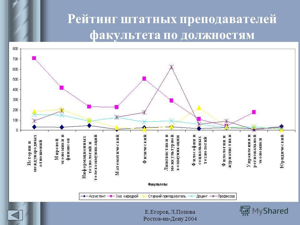 Е.Егоров, Л.Попова Ростов-на-Дону 2004 Рейтинг штатных преподавателей факультета по должностям
