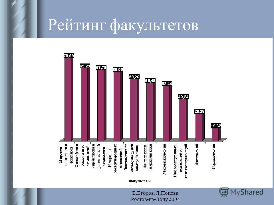Е.Егоров, Л.Попова Ростов-на-Дону 2004 Рейтинг факультетов
