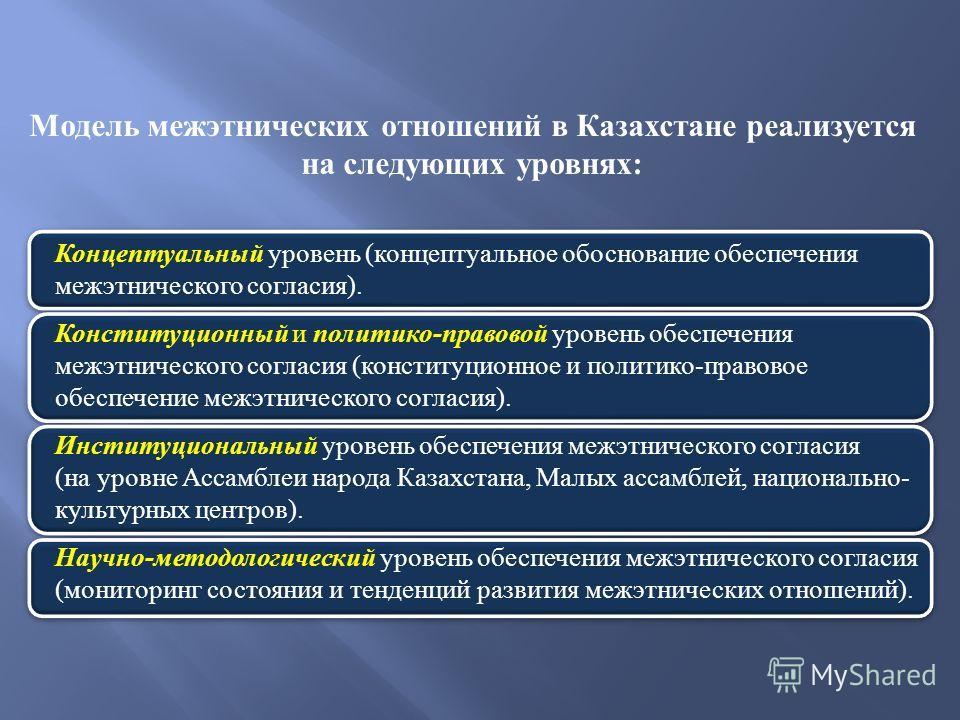 Модель межэтнических отношений в Казахстане реализуется на следующих уровнях : Концептуальный уровень ( концептуальное обоснование обеспечения межэтнического согласия ). Конституционный и политико - правовой уровень обеспечения межэтнического согласи