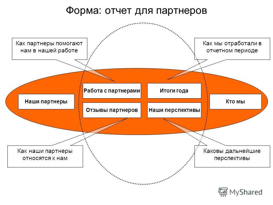Форма: отчет для партнеров Наши партнерыКто мы Наши перспективы Работа с партнерамиИтоги года Отзывы партнеров Как партнеры помогают нам в нашей работе Как мы отработали в отчетном периоде Как наши партнеры относятся к нам Каковы дальнейшие перспекти