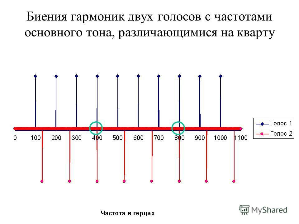 Биения гармоник двух голосов с частотами основного тона, различающимися на кварту