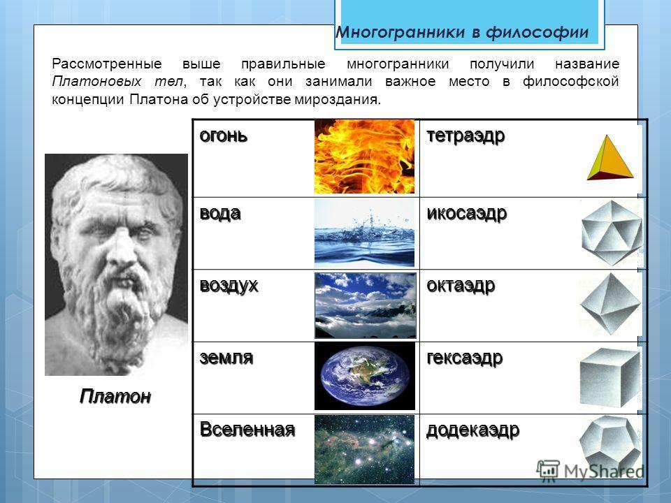 Многогранники в философииогоньтетраэдр водаикосаэдр воздухоктаэдр землягексаэдр Вселеннаядодекаэдр Платон Рассмотренные выше правильные многогранники получили название Платоновых тел, так как они занимали важное место в философской концепции Платона