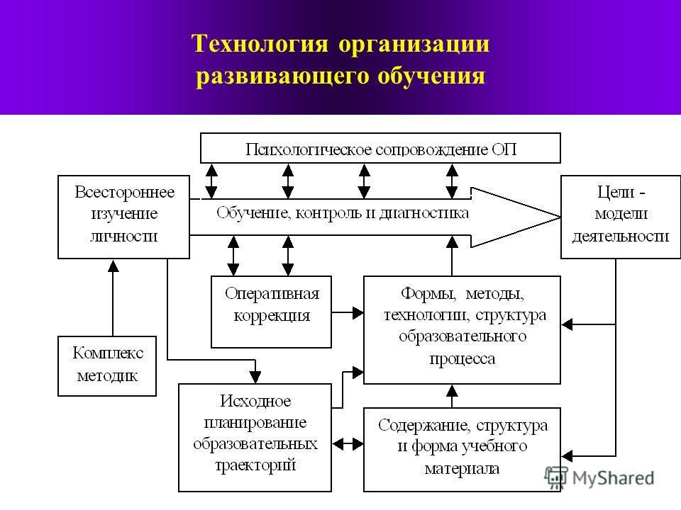 Технология организации развивающего обучения