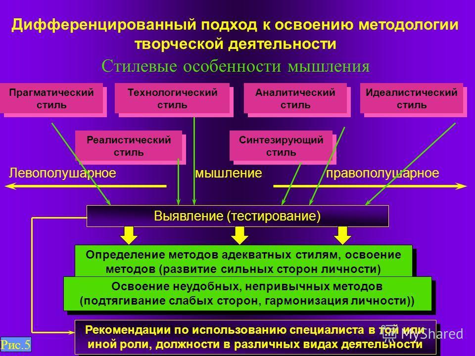 Дифференцированный подход к освоению методологии творческой деятельности Стилевые особенности мышления Синтезирующий стиль Идеалистический стиль Прагматический стиль Аналитический стиль Реалистический стиль Выявление (тестирование) Определение методо