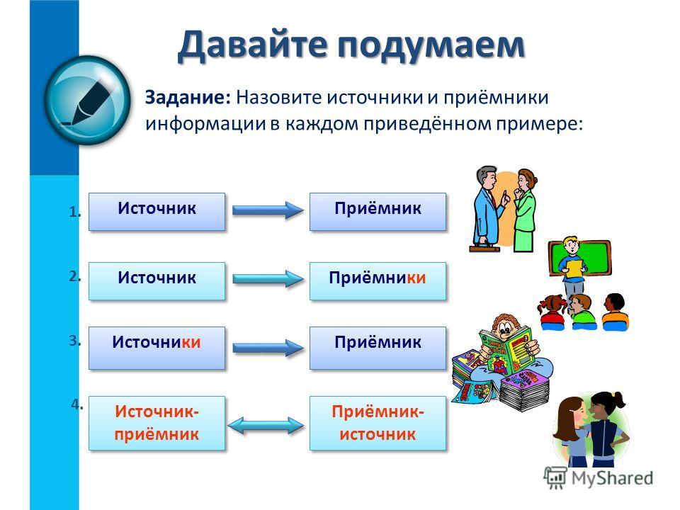 Схема передачи информации Любой процесс передачи информации упрощённо можно представить следующей схемой: Источник информации Приёмник информации Информационный канал тот, кто передаёт информацию тот, кто получает информацию органы чувств человека те