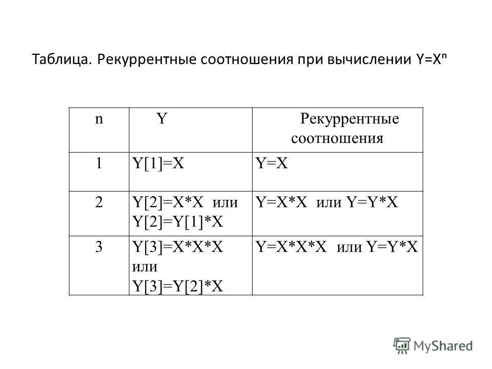Таблица. Рекуррентные соотношения при вычислении Y=X nYРекуррентные соотношения 1Y[1]=XY=X 2Y[2]=X*X или Y[2]=Y[1]*X Y=X*X или Y=Y*X 3Y[3]=X*X*X или Y[3]=Y[2]*X Y=X*X*X или Y=Y*X