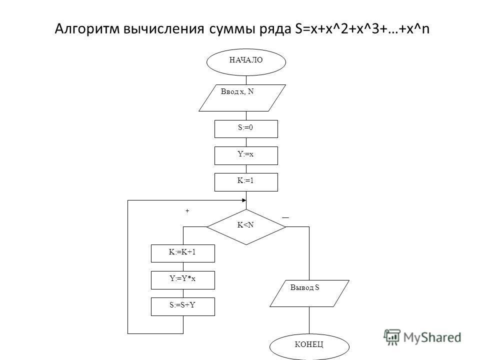 Алгоритм вычисления суммы ряда S=x+x^2+x^3+…+x^n НАЧАЛО Ввод x, N S:=0 Y:=x K:=1 K