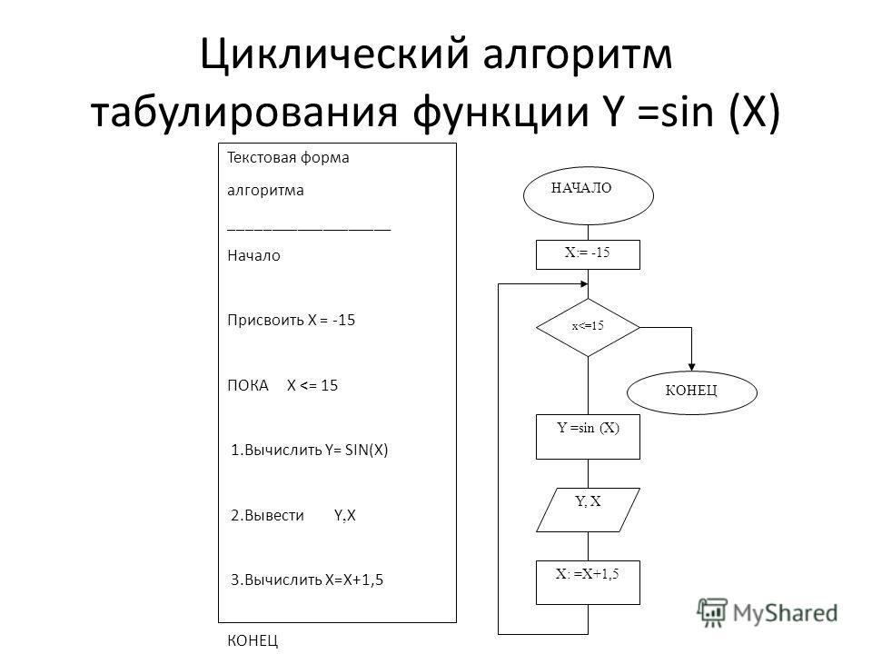 Циклический алгоритм табулирования функции Y =sin (X) X:= -15 x
