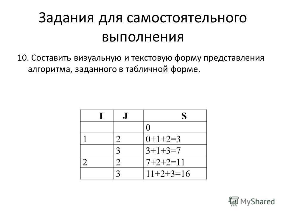 10. Составить визуальную и текстовую форму представления алгоритма, заданного в табличной форме. Задания для самостоятельного выполнения I J S 0 120+1+2=3 33+1+3=7 227+2+2=11 311+2+3=16