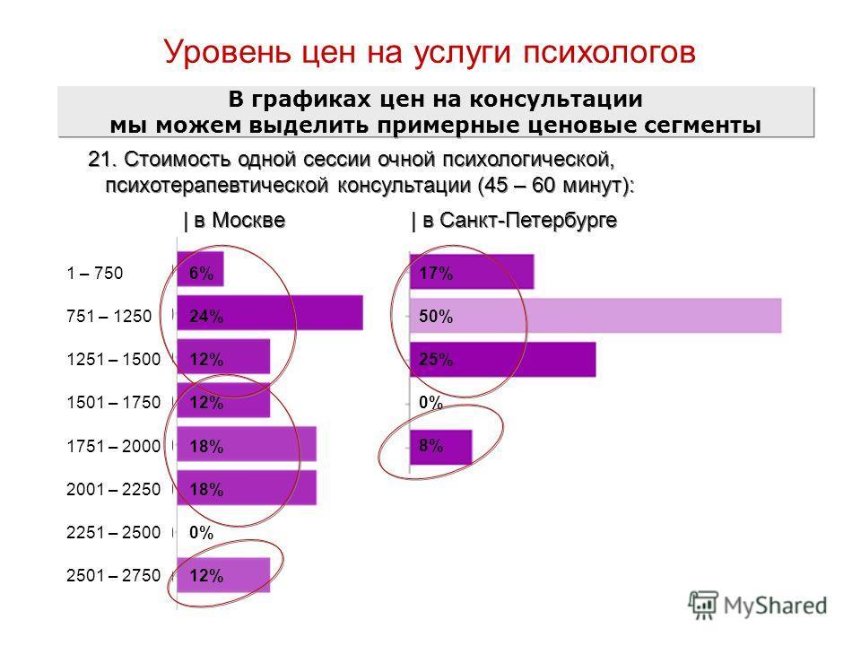 Уровень цен на услуги психологов 21. Стоимость одной сессии очной психологической, психотерапевтической консультации (45 – 60 минут): | в Москве | в Санкт-Петербурге В графиках цен на консультации мы можем выделить примерные ценовые сегменты 12% 0% 1