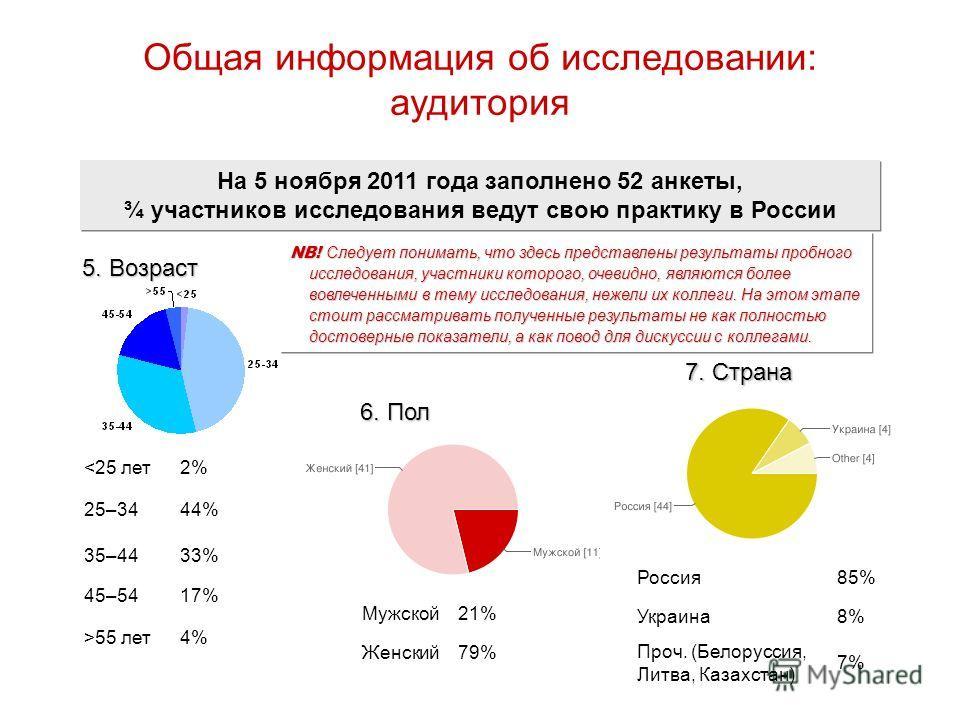 Общая информация об исследовании: аудитория На 5 ноября 2011 года заполнено 52 анкеты, ¾ участников исследования ведут свою практику в России 6. Пол 79%Женский 21%Мужской 7. Страна 8%Украина 7% Проч. (Белоруссия, Литва, Казахстан) 85%Россия 5. Возрас