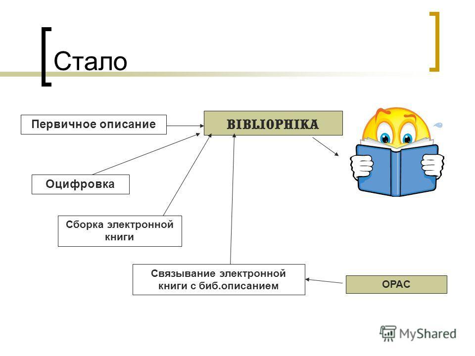 Стало Оцифровка Сборка электронной книги bibliophika Связывание электронной книги с биб.описанием OPAC Первичное описание