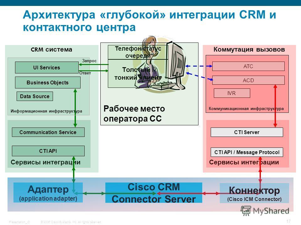 © 2006 Cisco Systems, Inc. All rights reserved.Presentation_ID 17 Cisco CRM Connector Server Сервисы интеграции Коммутация вызовов Сервисы интеграции CRM система Адаптер (application adapter) Коннектор (Cisco ICM Connector) Communication Service CTI