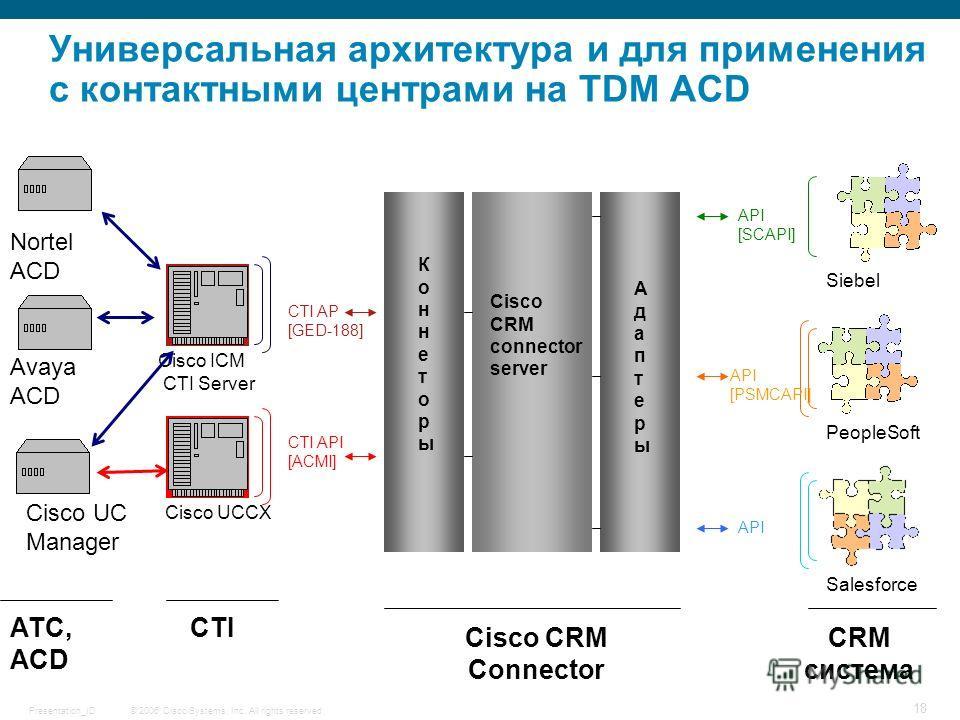 © 2006 Cisco Systems, Inc. All rights reserved.Presentation_ID 18 Универсальная архитектура и для применения с контактными центрами на TDM ACD Cisco UC Manager Cisco ICM CTI Server Cisco UCCX АТС, ACD CTI CRM система Siebel PeopleSoft Salesforce CTI