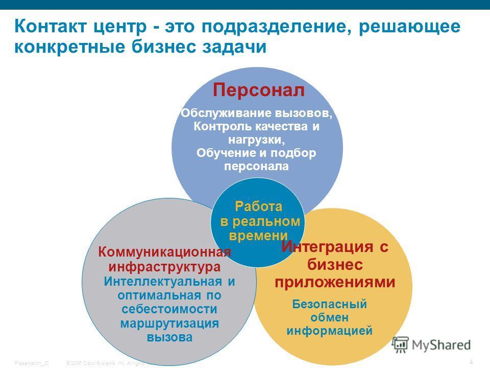 © 2006 Cisco Systems, Inc. All rights reserved.Presentation_ID 4 Контакт центр - это подразделение, решающее конкретные бизнес задачи Персонал Работа в реальном времени Обслуживание вызовов, Контроль качества и нагрузки, Обучение и подбор персонала Б