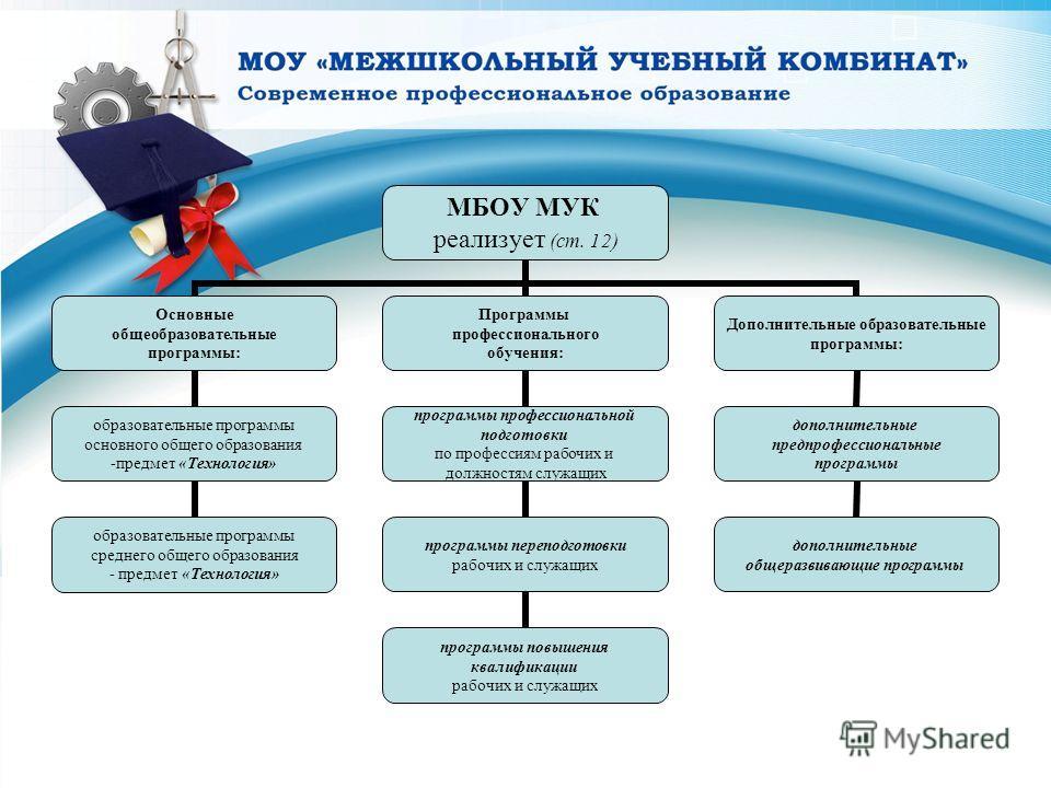 МБОУ МУК реализует (ст. 12) Основные общеобразовательные программы: образовательные программы основного общего образования -предмет «Технология» образовательные программы среднего общего образования - предмет «Технология» Программы профессионального