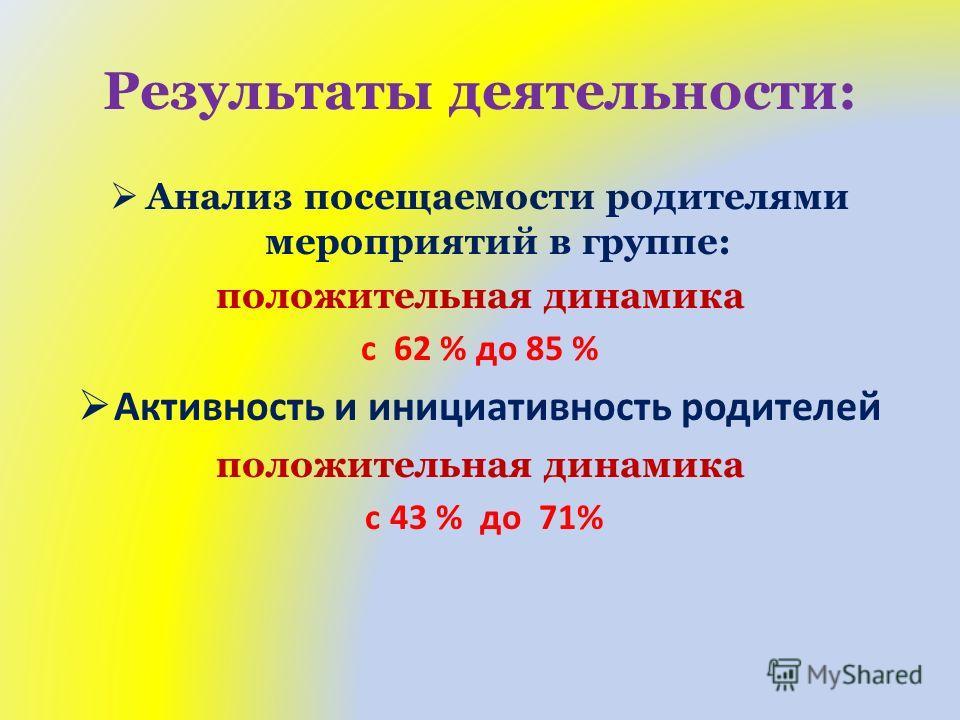 Результаты деятельности: Анализ посещаемости родителями мероприятий в группе: положительная динамика с 62 % до 85 % Активность и инициативность родителей положительная динамика с 43 % до 71%