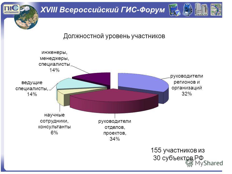 XVIII Всероссийский ГИС-Форум Распределение участников по субъектам РФ 155 участников из 30 субъектов РФ