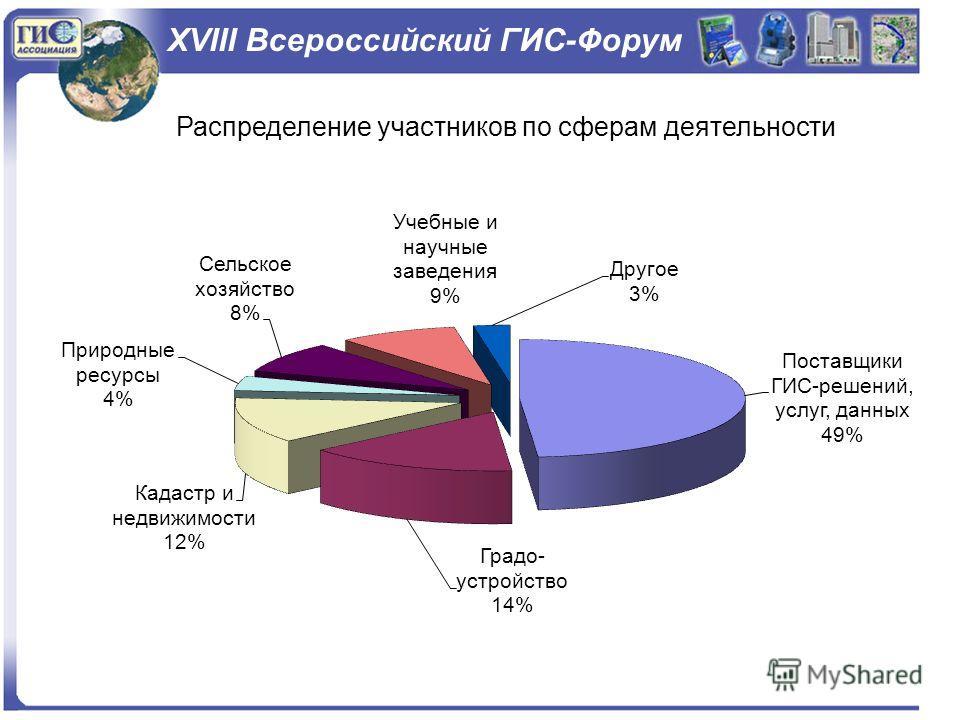 XVIII Всероссийский ГИС-Форум Распределение участников по сферам деятельности