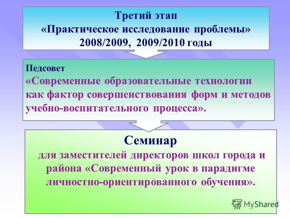Третий этап «Практическое исследование проблемы» 2008/2009, 2009/2010 годы Семинар для заместителей директоров школ города и района «Современный урок в парадигме личностно-ориентированного обучения». Педсовет «Современные образовательные технологии к
