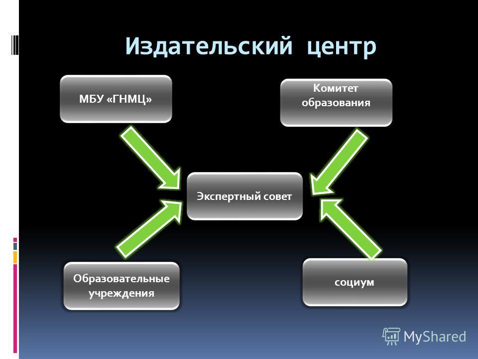 Издательский центр МБУ «ГНМЦ» Комитет образования Экспертный совет Образовательные учреждения социум