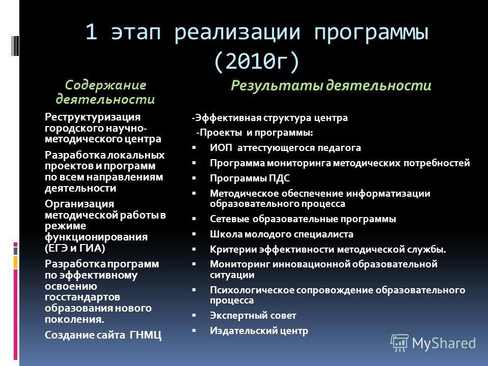 1 этап реализации программы (2010г) Содержание деятельности Реструктуризация городского научно- методического центра Разработка локальных проектов и программ по всем направлениям деятельности Организация методической работы в режиме функционирования