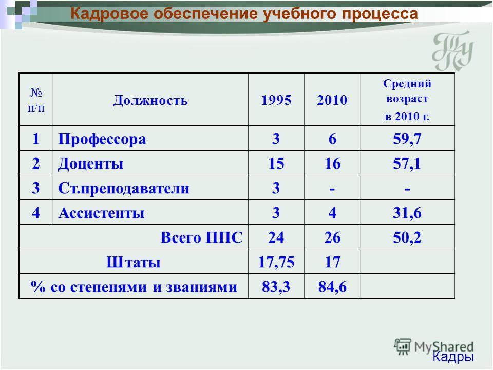 п/п Должность19952010 Средний возраст в 2010 г. 1Профессора3659,7 2Доценты151657,1 3Ст.преподаватели3-- 4 Ассистенты3431,6 Всего ППС 242650,2 Штаты 17,7517 % со степенями и званиями83,384,6 Кадры Кадровое обеспечение учебного процесса