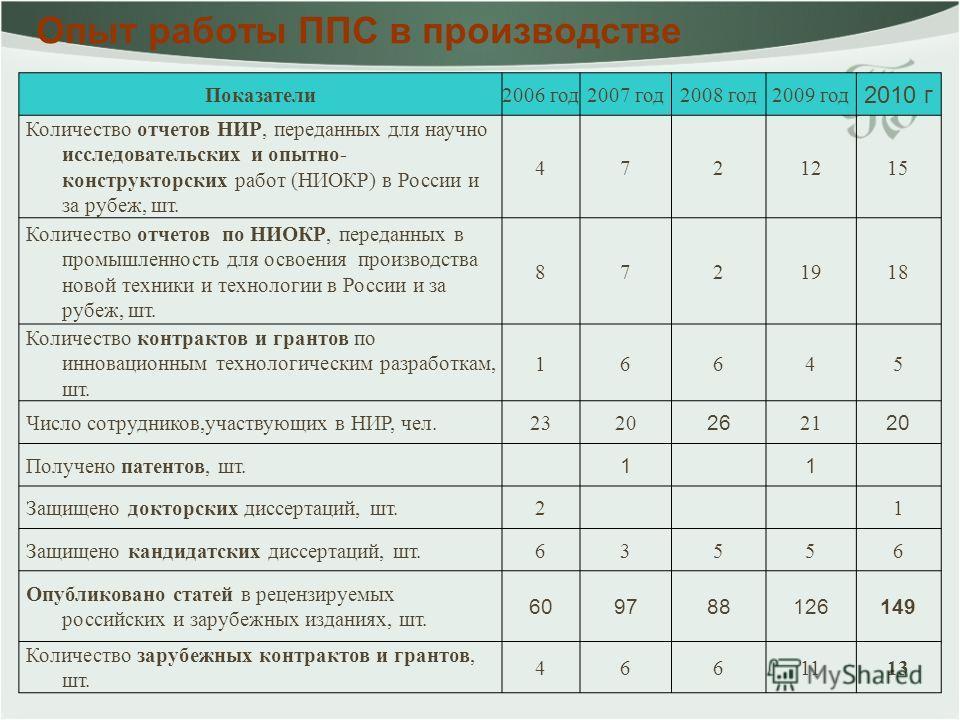 Опыт работы ППС в производстве Показатели2006 год2007 год2008 год2009 год 2010 г Количество отчетов НИР, переданных для научно исследовательских и опытно- конструкторских работ (НИОКР) в России и за рубеж, шт. 4721215 Количество отчетов по НИОКР, пер