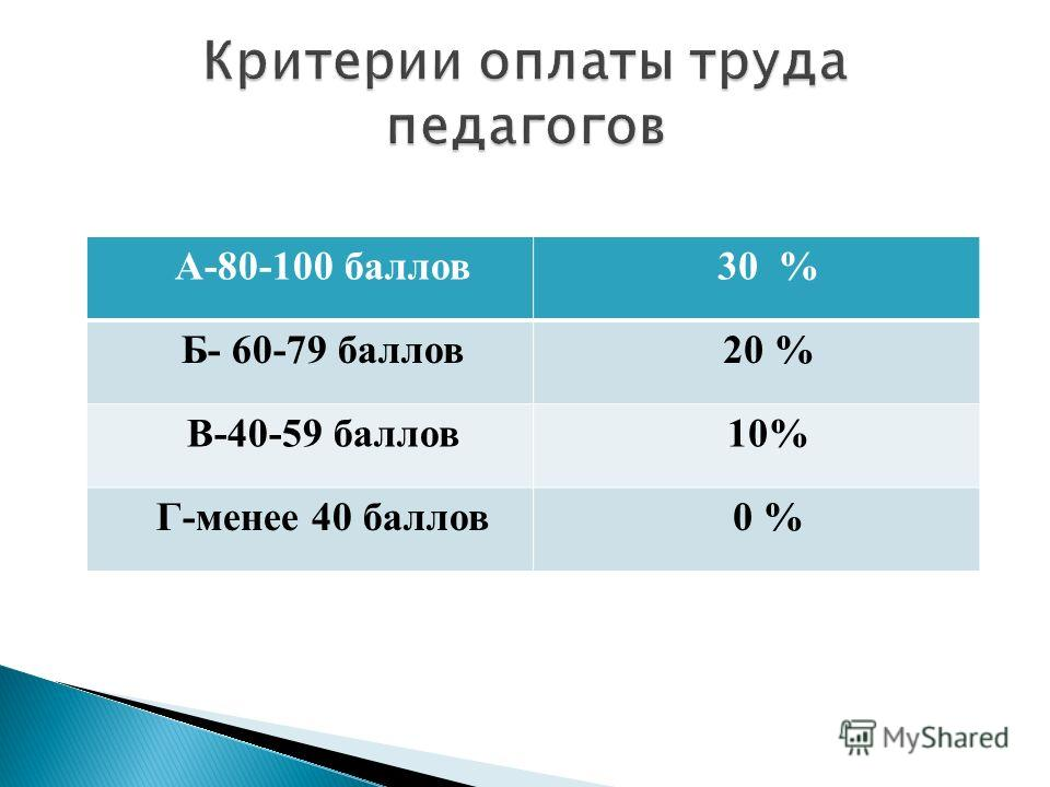А-80-100 баллов30 % Б- 60-79 баллов20 % В-40-59 баллов10% Г-менее 40 баллов0 %