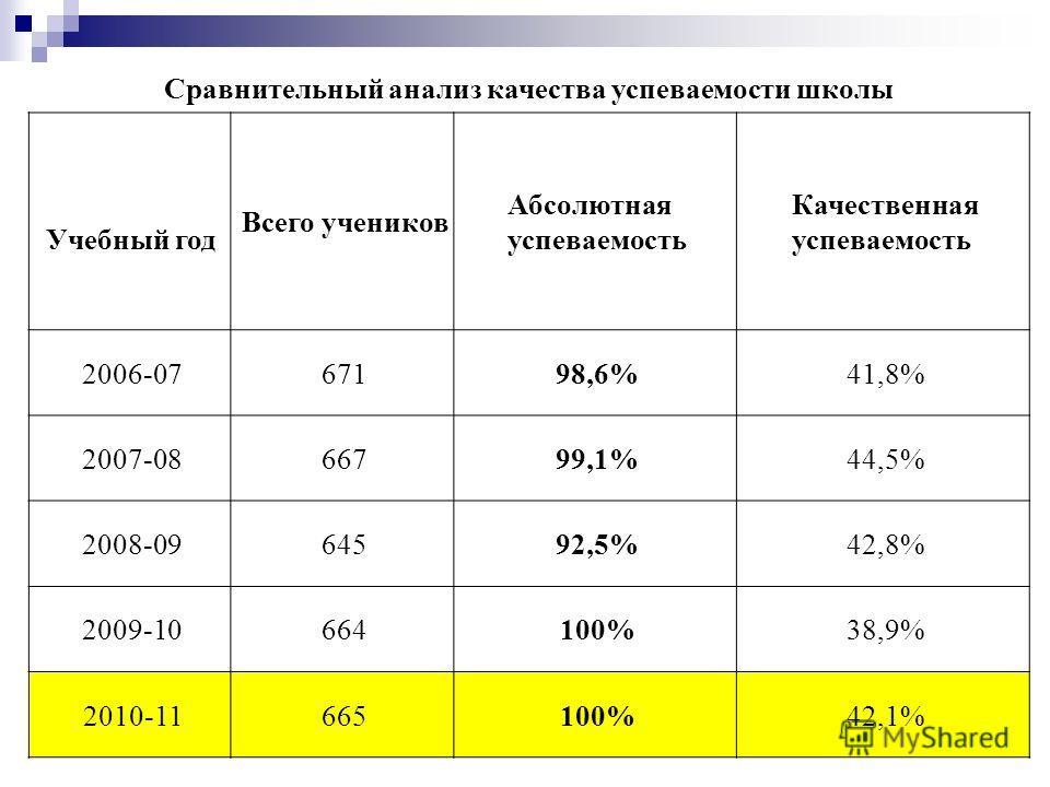 Сравнительный анализ качества успеваемости школы Учебный год Всего учеников Абсолютная успеваемость Качественная успеваемость 2006-0767198,6%41,8% 2007-0866799,1%44,5% 2008-0964592,5%42,8% 2009-10664100%38,9% 2010-11665100%42,1%